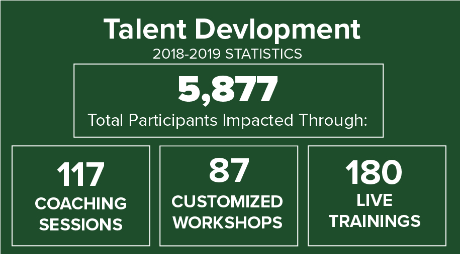 Talent Development Statistic Infographic from 2018-2019