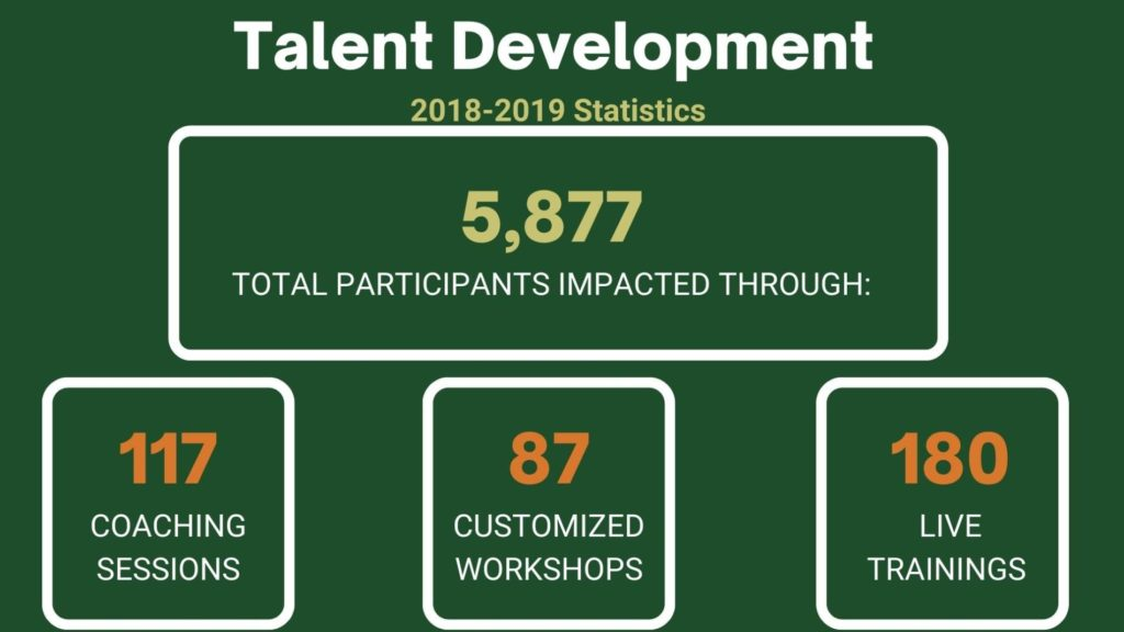 This is a diagram of Talent Developments Stats from 2018-2019